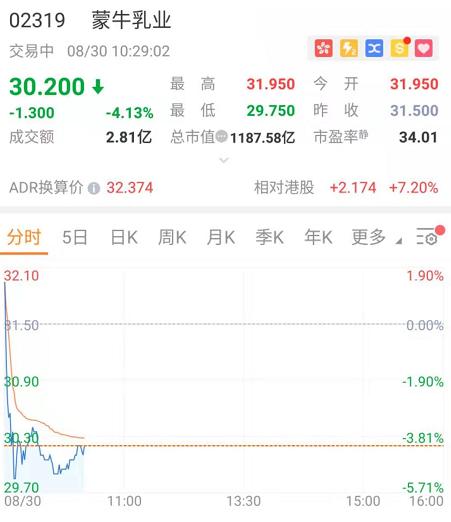 异动直击 | 放榜后股价继续下挫,蒙牛两日跌超10%