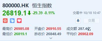 恒指由涨转跌,中国发布三季度GDP数据