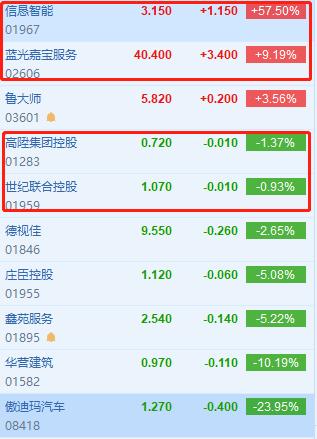 次新股纷纷回落,傲迪玛汽车大跌24%