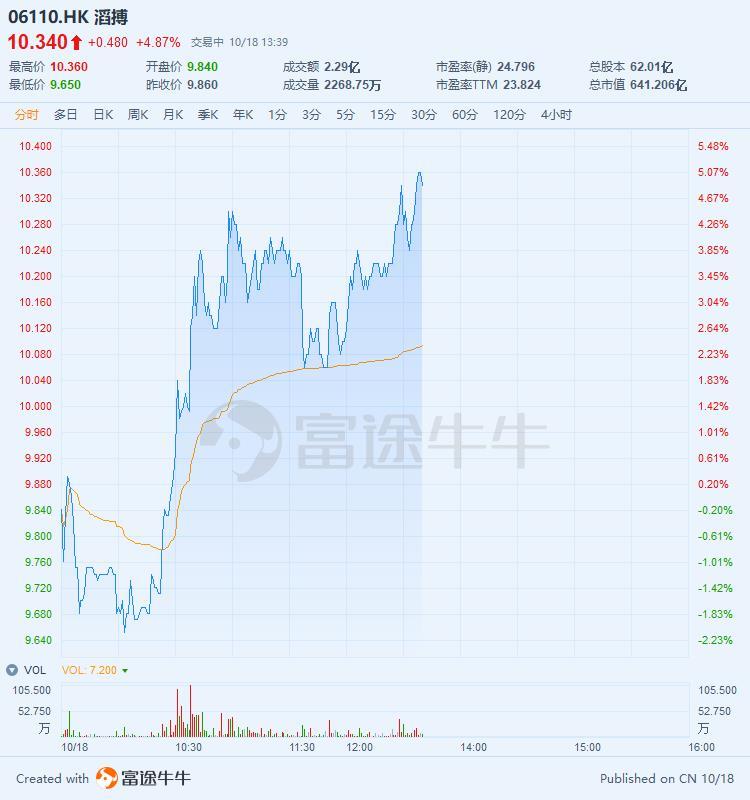 滔搏涨近5%,股价创上市新高