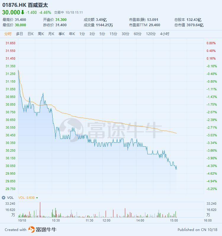 百威亚太跌超4%,市值跌破4000亿