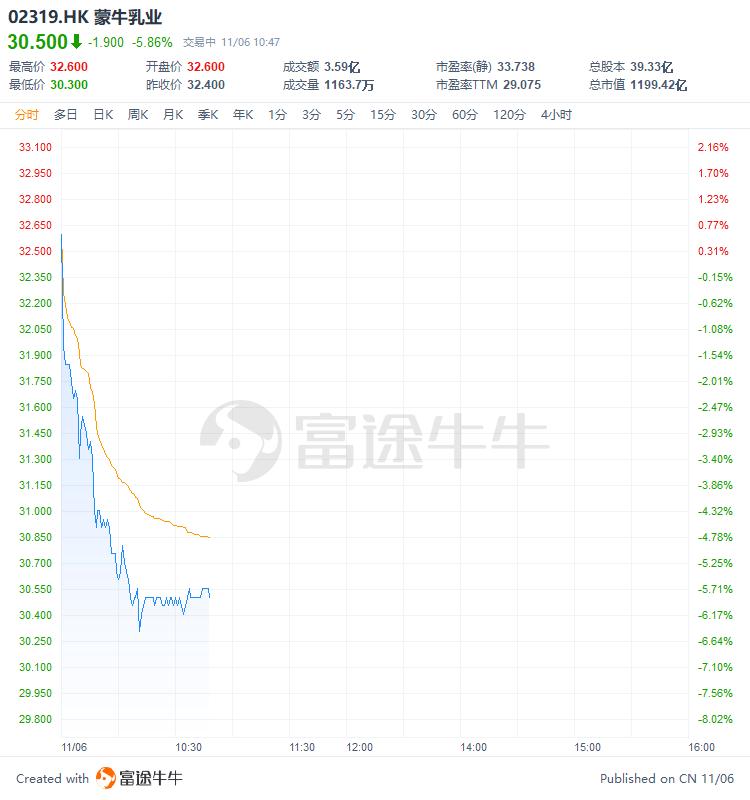 蒙牛股价突然跳水,一度跌超6%,内外资金集体抛盘