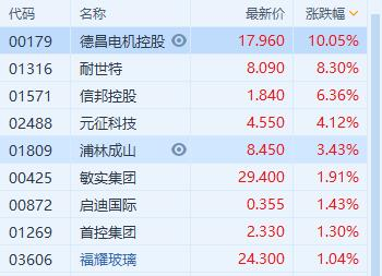 汽车零件板块7连阳,德昌电机控股两日累涨超20%