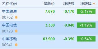 市场对5G过于乐观?中国联通跌超2%