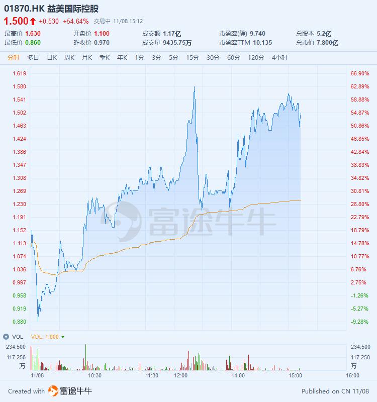新股益美国际控股走势强劲,股价大涨54%