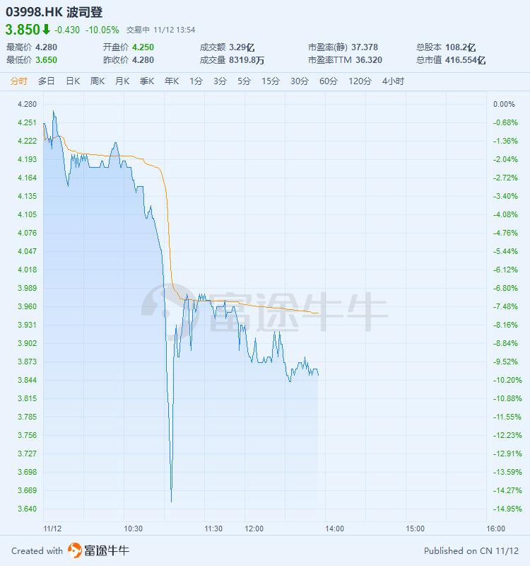 双十一销售新高股价却大跌?波司登问题出在哪?