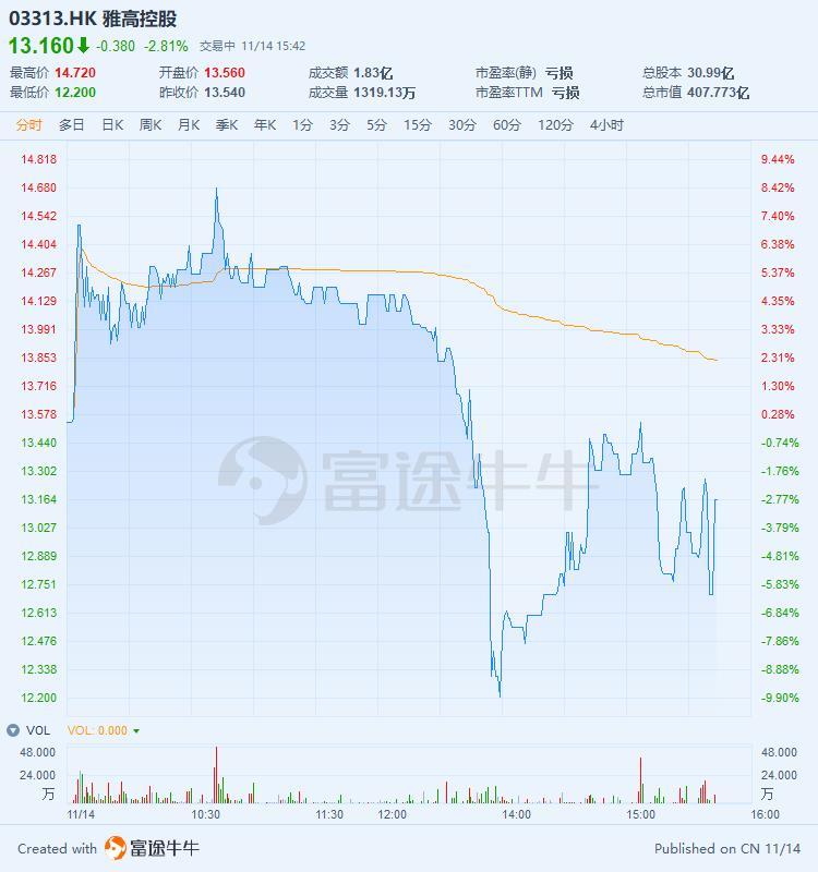 股价高位回落,雅高控股一度转跌近10%