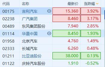 汽车股板块涨超2%,吉利领涨扬近4%