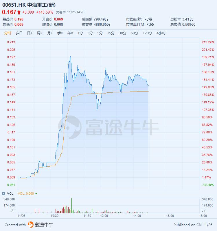 清盘呈请聆讯押后,细价股中海重工暴涨145%,