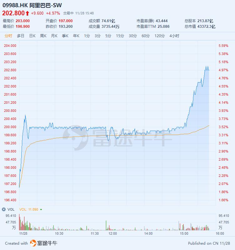 资金净流入超20亿,阿里港股尾盘涨近5%