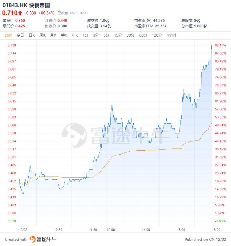 快餐帝国尾盘涨幅扩大至86%,上市首日曾上演高台跳水破发