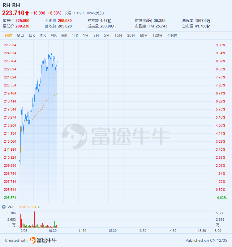 净利同比增长161%,巴菲特持股公司RH大涨8%
