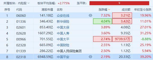 內险股全线上扬,众安在线大涨7%