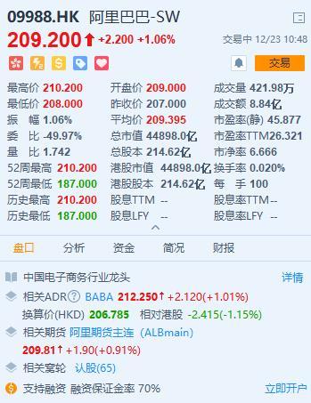 阿里港股涨至210再创新高,市值4.5万亿港元