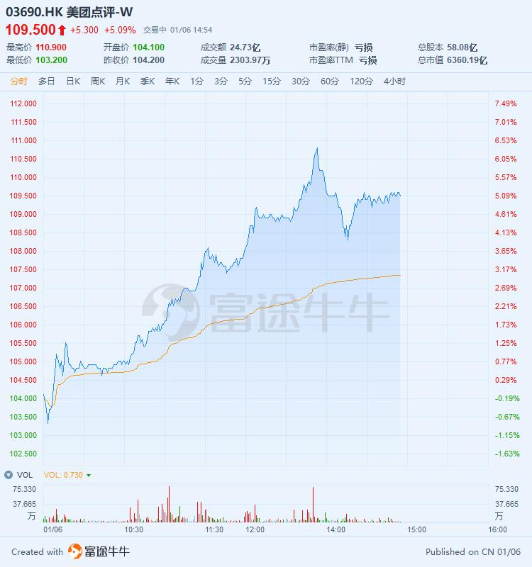 或将纳入恒指,美团午后一度大涨6.3%冲破110港元