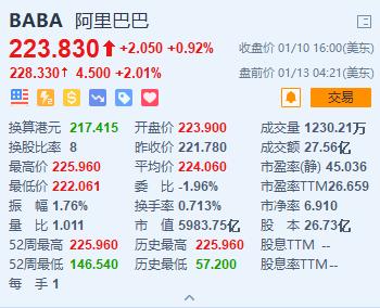 港美股交替新高,阿里美股盘前涨超2%