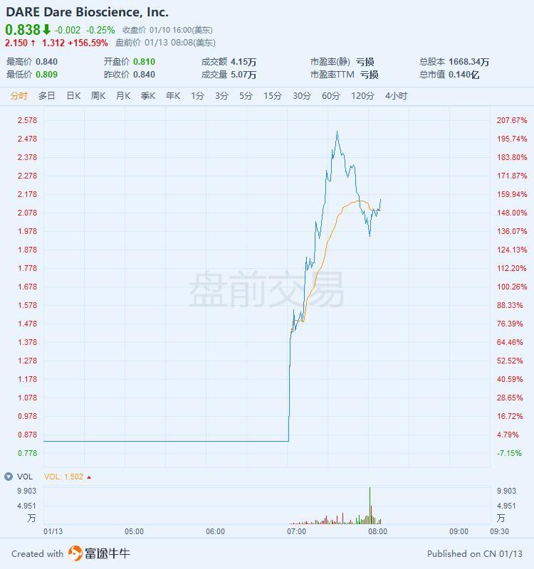 与世界500强拜耳签订商业化协议,药企DARE盘前一度暴涨200%