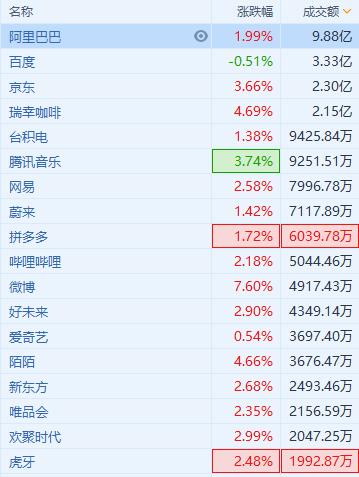 中概股多数上扬,微博大涨超7%,阿里、瑞幸刷上市新高