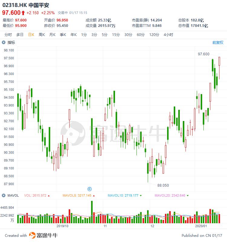 异动直击 | 中国平安尾盘直线拉升2%,再创上市新高