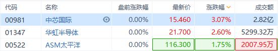 异动直击 | 半导体板块集体反弹,中芯国际涨超3%