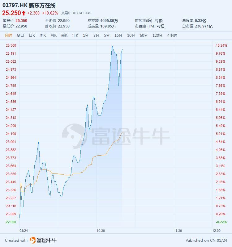 新东方在线大涨超10%,几近收复昨日失地