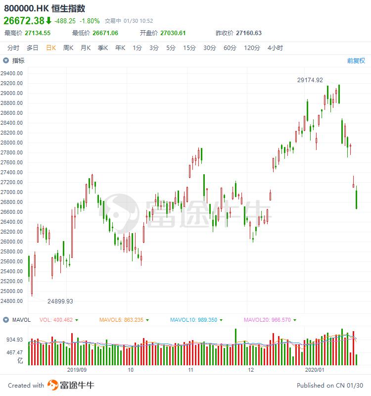 恒指跌幅一度扩大近500点,前期热门股全线大跌