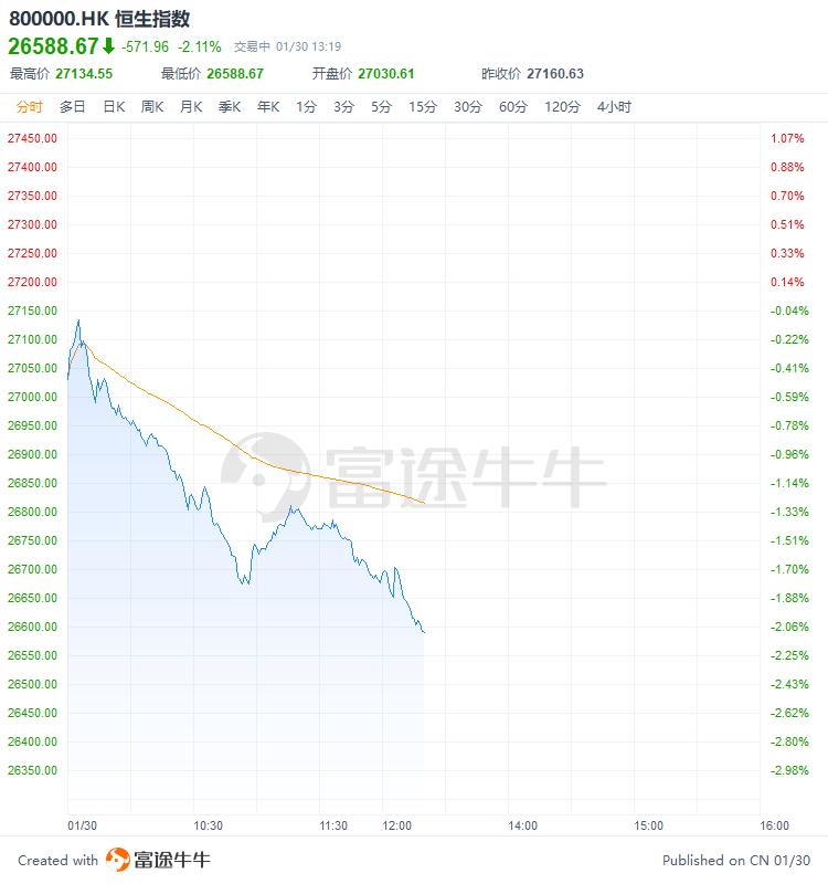 恒指午后跌幅扩大至2%,蓝筹股全线下挫
