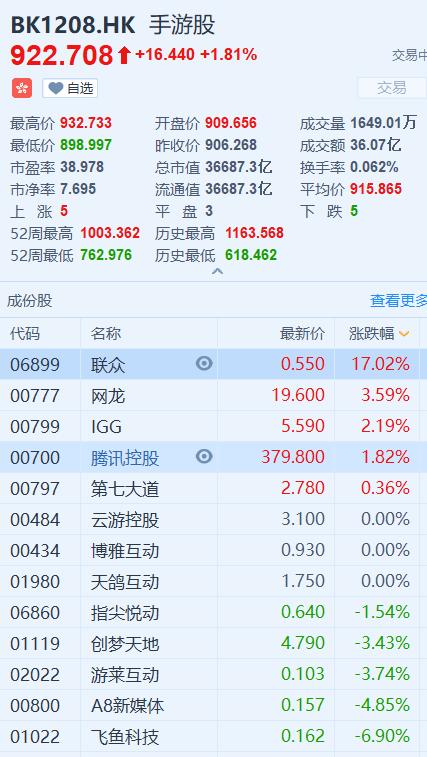 手游股板块拉升,腾讯一度上涨2.7%