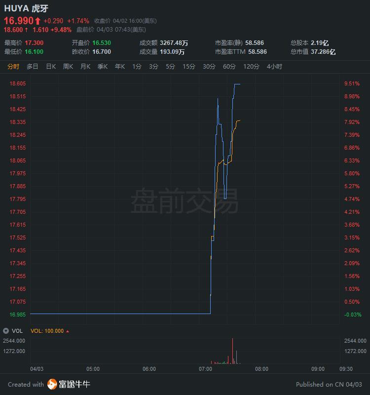 虎牙盘前涨超9%,腾讯2.6亿美元购入1600万股成其最大股东