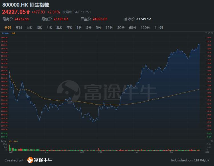 恒指尾盘攀升涨2%,美股股指期货亦拉升,道指期货涨3%