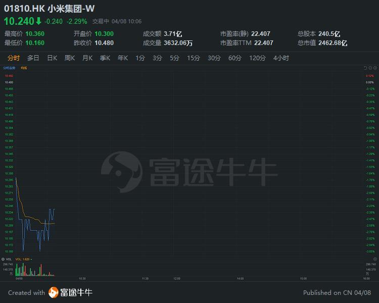 爱奇艺遭做空,小米一度跌3%,系第二大股东持股6.67%