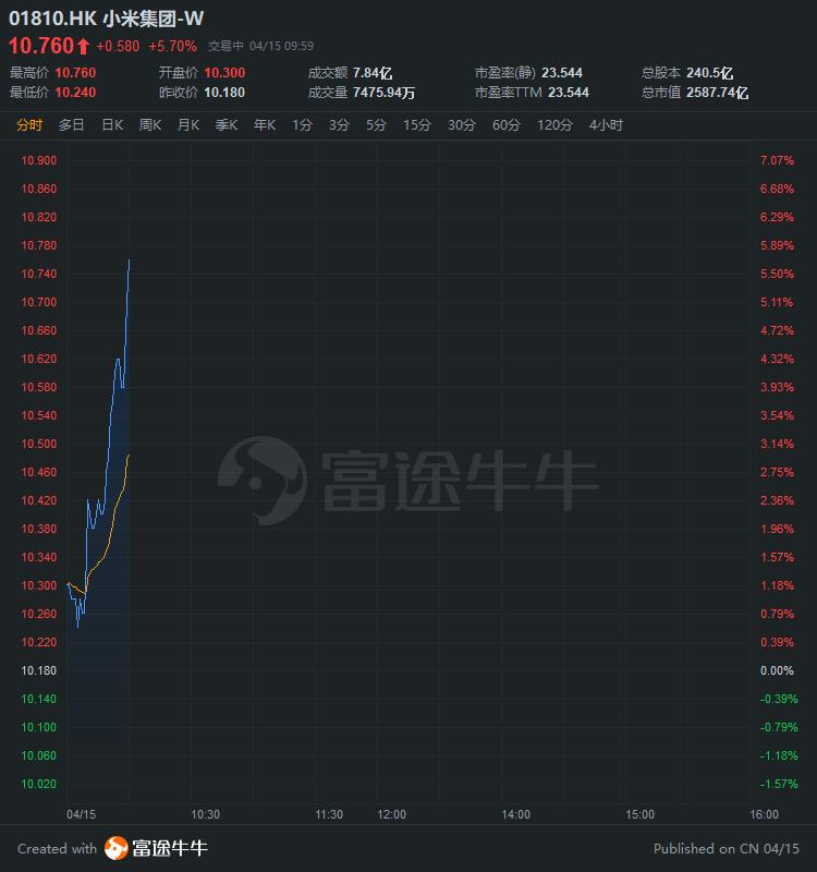 小米涨超5%,昨日耗资2.5亿港元回购股份