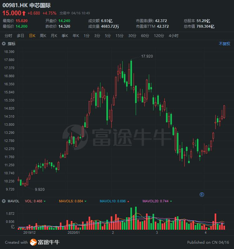 异动直击 | 中芯国际涨近5%,此前获高盛纳入增持收购名单
