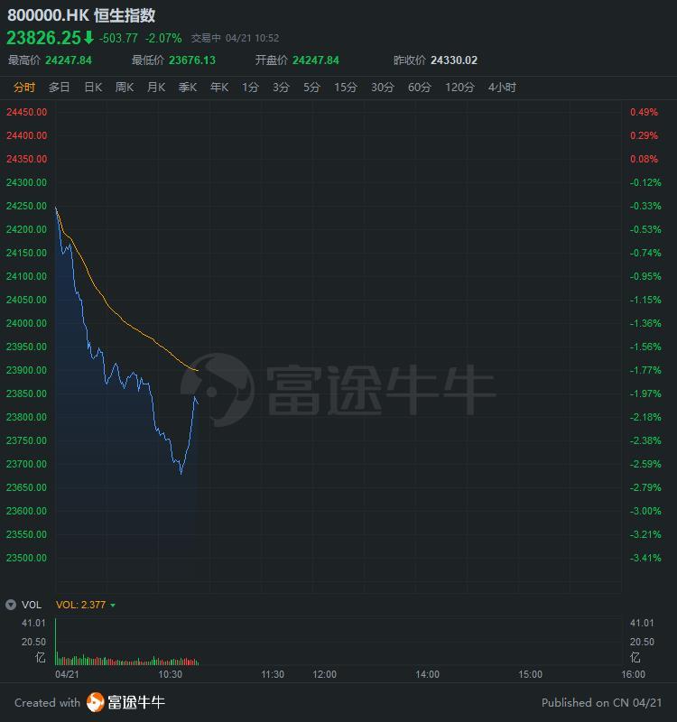 恒指跌势不减重挫超500点,香港版恐慌指数涨近12%