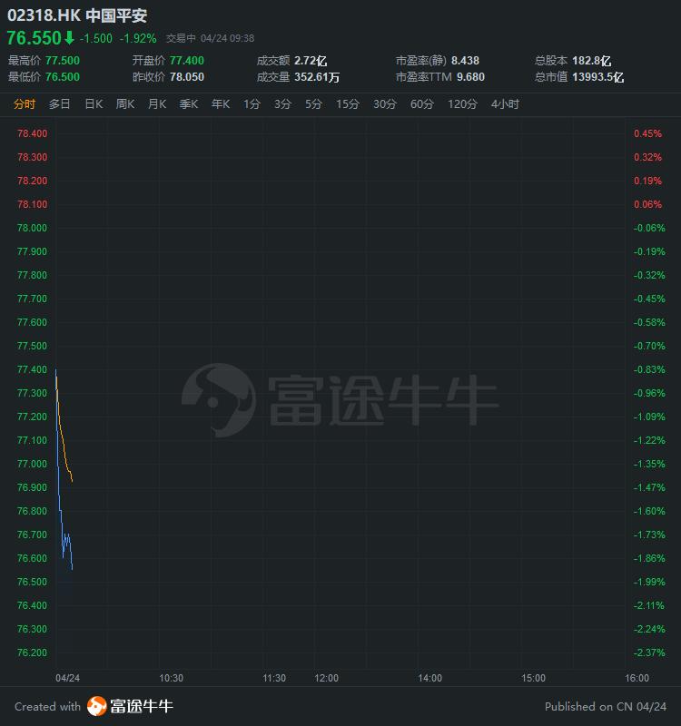 中国平安跌2%,一季度归母净利同比下滑42.7%