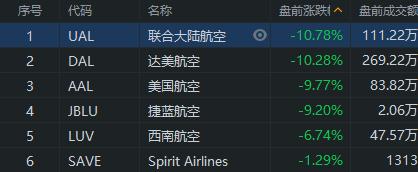 遭巴菲特清仓,美股航空股盘前大跌,三大航空公司均重挫10%