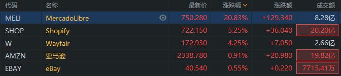 异动直击 | 美股电商股普涨,Shopify涨5%创新高,MELI涨超20%