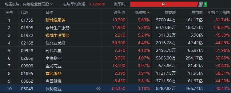 物业股大涨,新城悦服务涨近10%,6股破新高