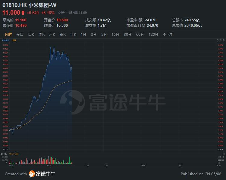 异动直击 | 小米盘中大涨7%,股价站上11港元