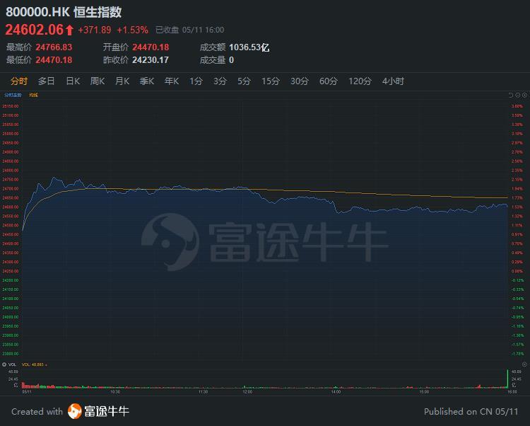 窝轮王 | 市场憧憬业绩,5只腾讯认购证、牛证涨超100%