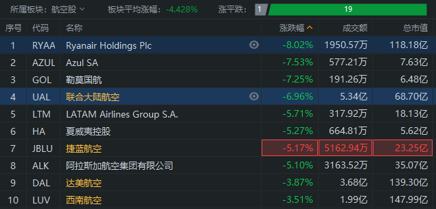 航空股集体下挫,联合大陆航空跌近7%