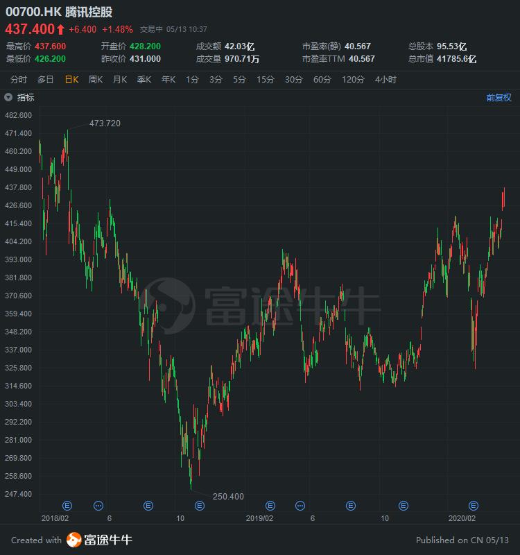 腾讯涨1%创逾两年新高,市值超阿里巴巴仅需1%涨幅