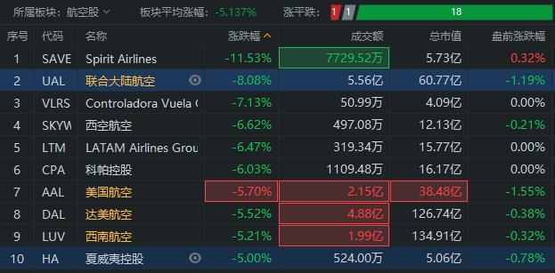 航空股遭重挫,板块跌超5%,联合大陆航空跌超8%