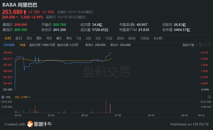 阿里美股盘前涨近3%,港股标的有望染蓝