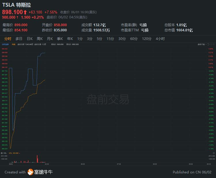 特斯拉股价重回900美元关口,马斯克身价直逼马云