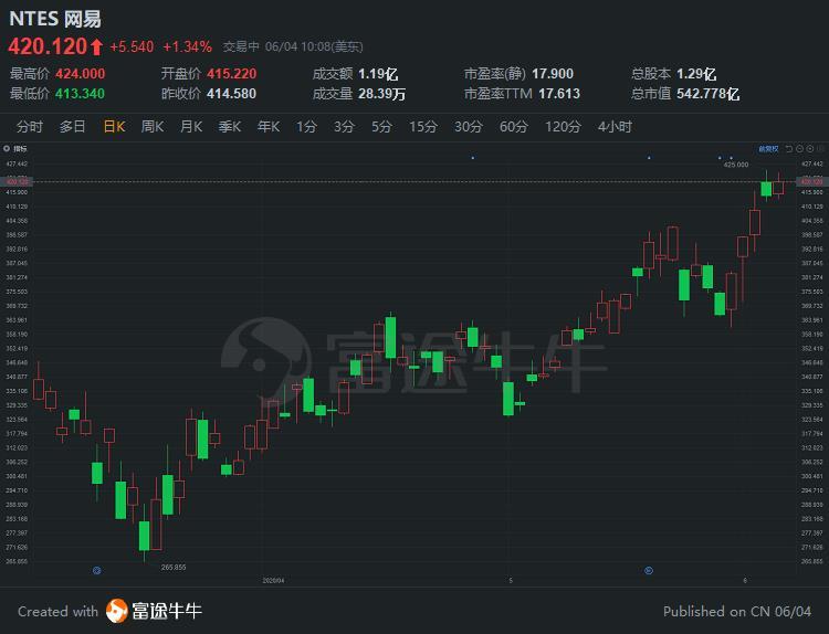五连阳!网易报420.1美元,较港股招股价上限高4.2港元