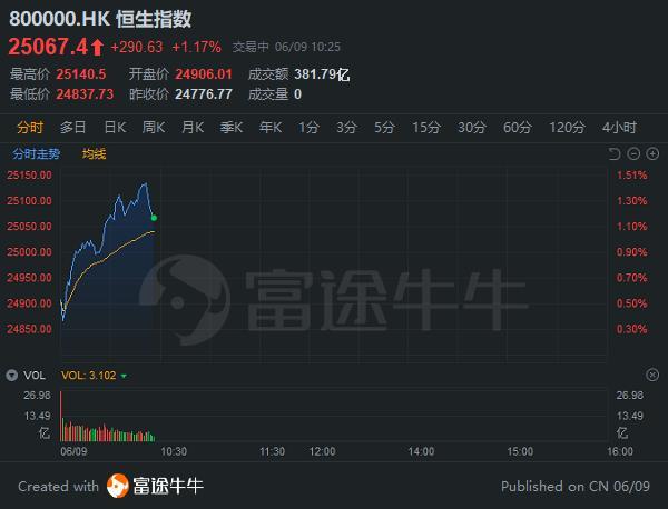 新经济扫描   小米涨超2%,获港股通连续7日净买入