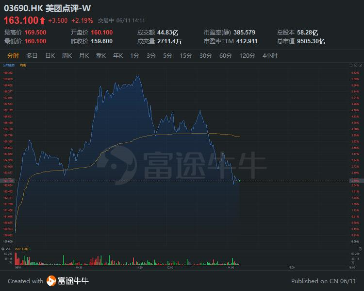 高盛:看好行业前景,予美团全机构最高目标价191港元