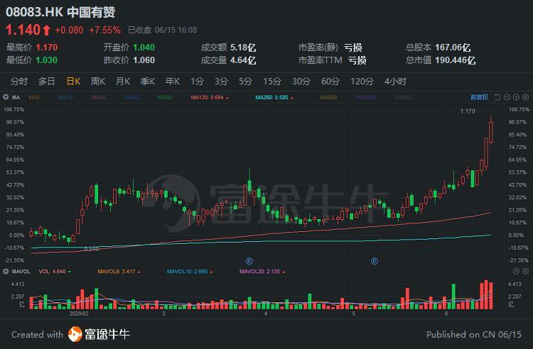 富途研选   电商「卖铲人」中国有赞,为何被腾讯、百度、高瓴同时看好