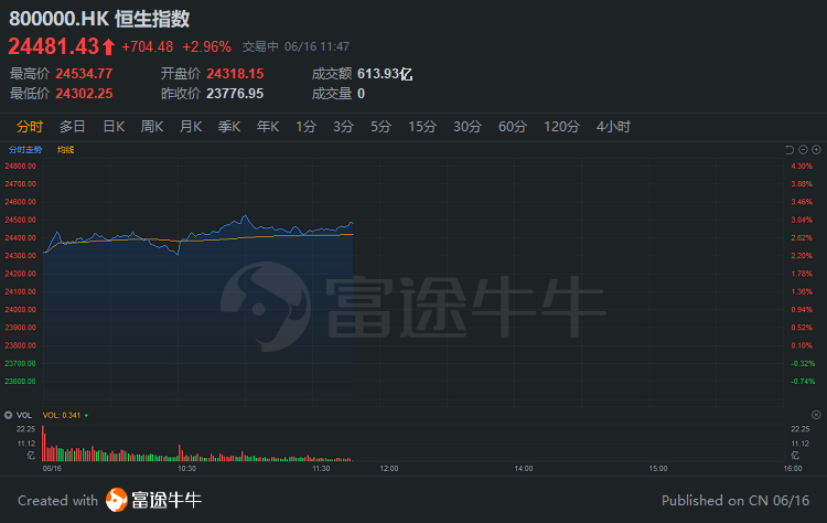 大涨!亚太股市强势反弹,恒指涨超700点,美团大涨6%,腾讯涨超3%